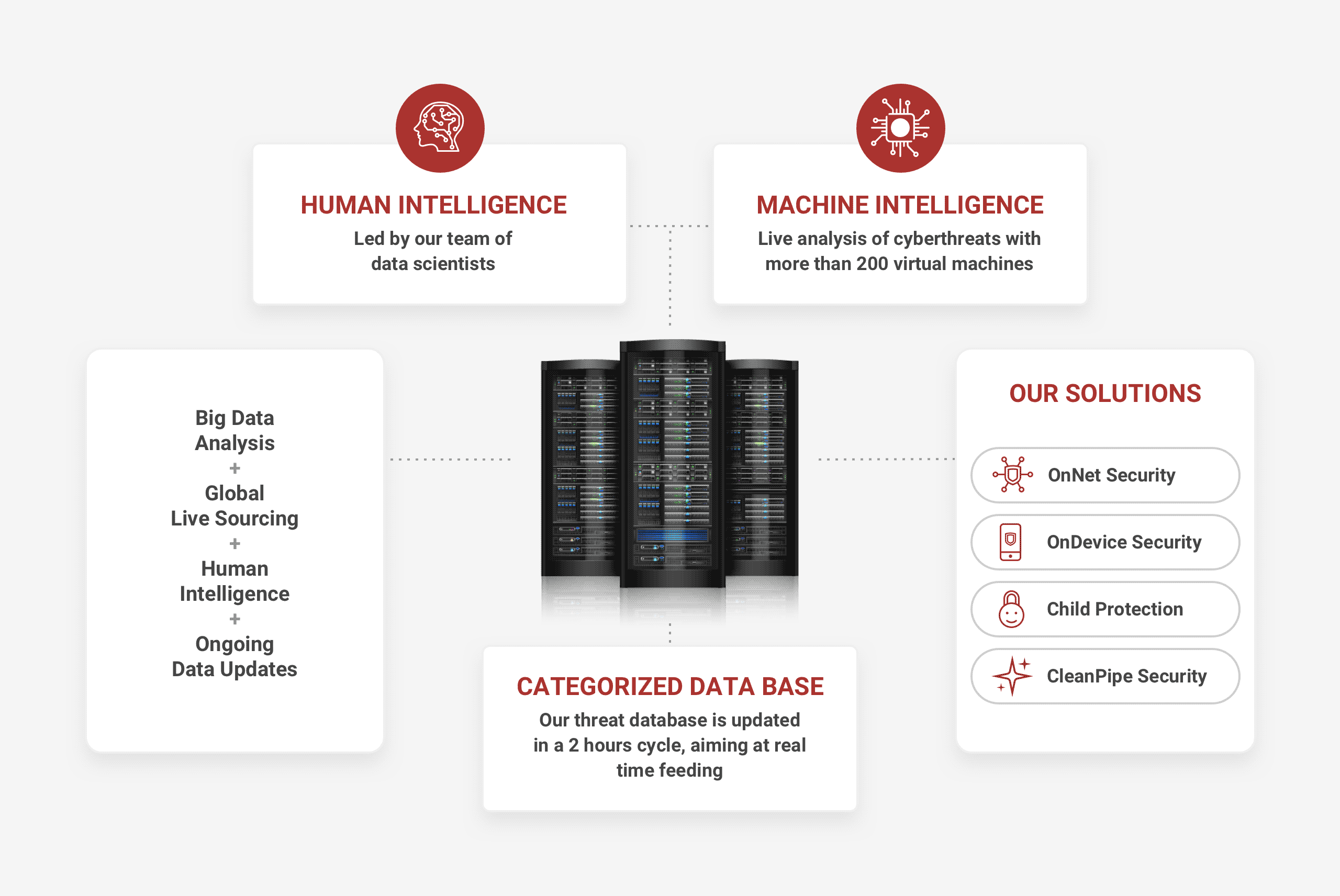 Threat Intelligence Server - Crunching big numbers to deliver easy security solutions to your customers.